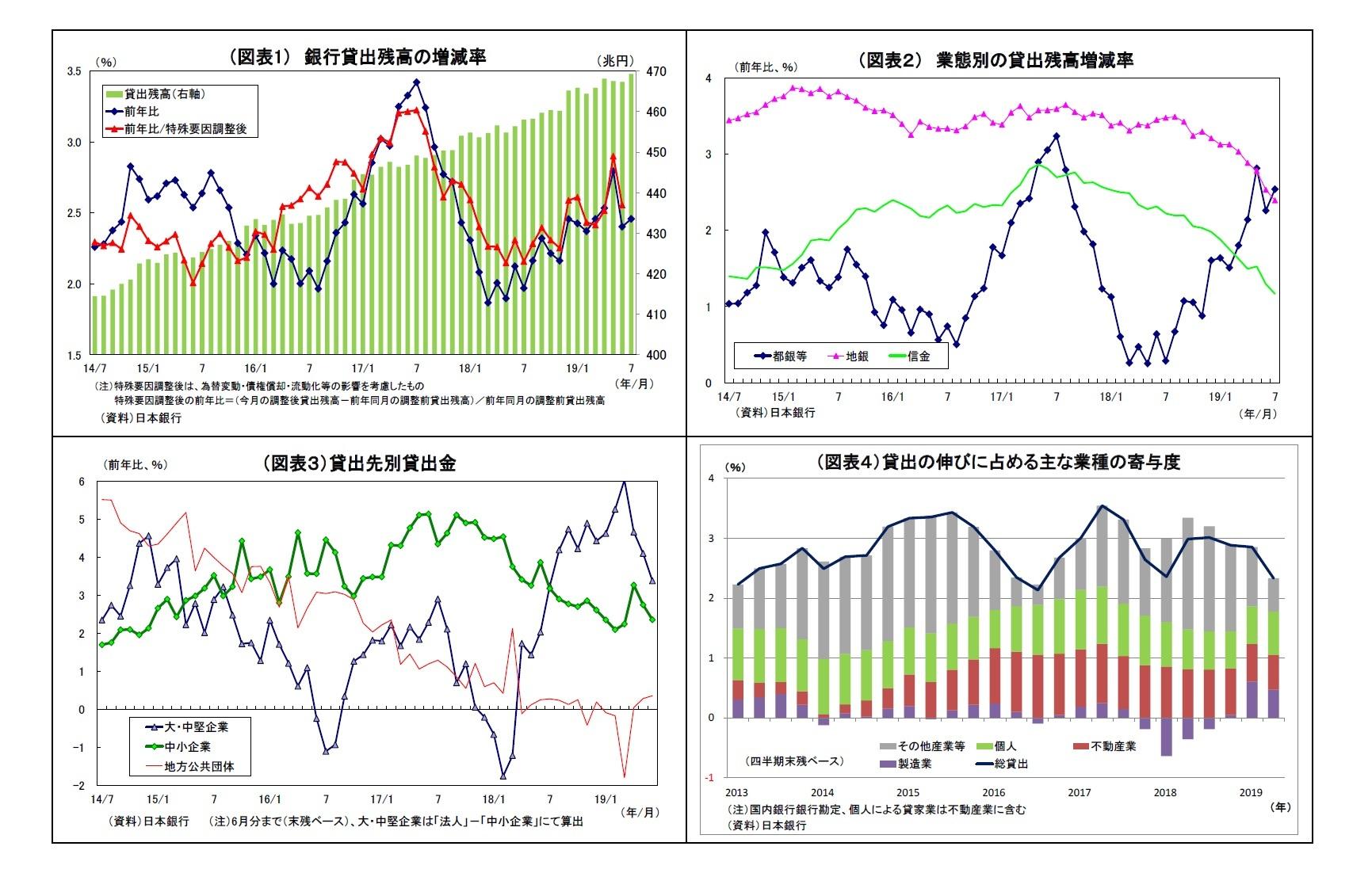 (図表1) 銀行貸出残高の増減率/(図表2) 業態別の貸出残高増減率/(図表3)貸出先別貸出金/(図表4)貸出の伸びに占める主な業種の寄与度
