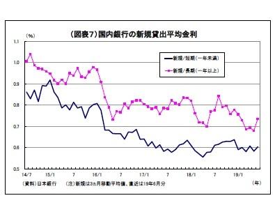 (図表7)国内銀行の新規貸出平均金利