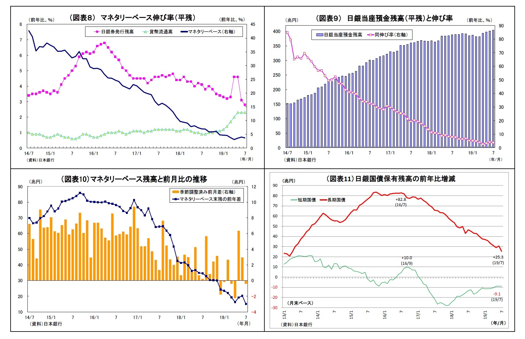 (図表8) マネタリーベース伸び率(平残)/(図表9) 日銀当座預金残高(平残)と伸び率/(図表10)マネタリーベース残高と前月比の推移/(図表11)日銀国債保有残高の前年比増減