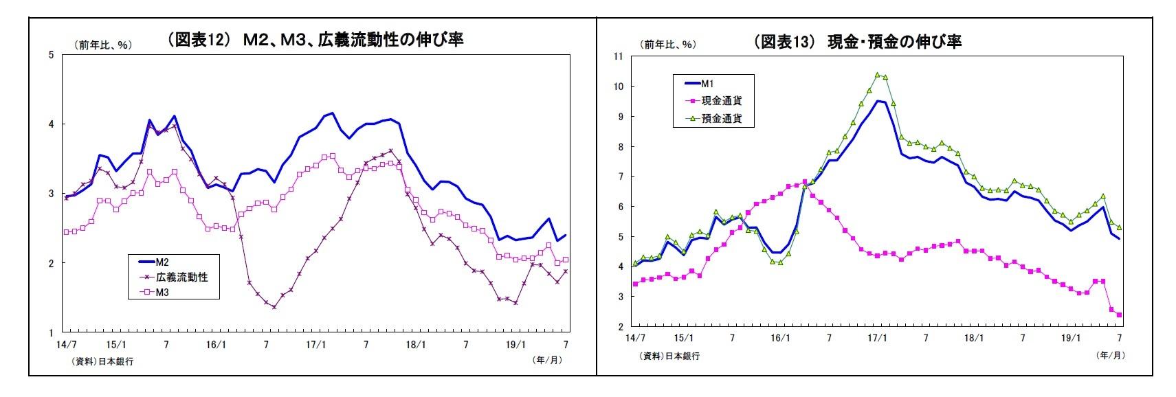 (図表12) M2、M3、広義流動性の伸び率/(図表13) 現金・預金の伸び率