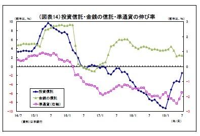 (図表14)投資信託・金銭の信託・準通貨の伸び率