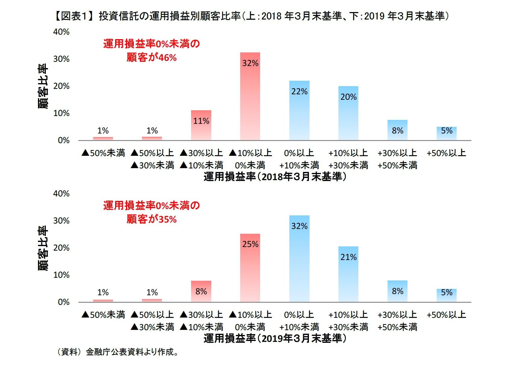 【図表1】 投資信託の運用損益別顧客比率(上:2018年3月末基準、下:2019年3月末基準)
