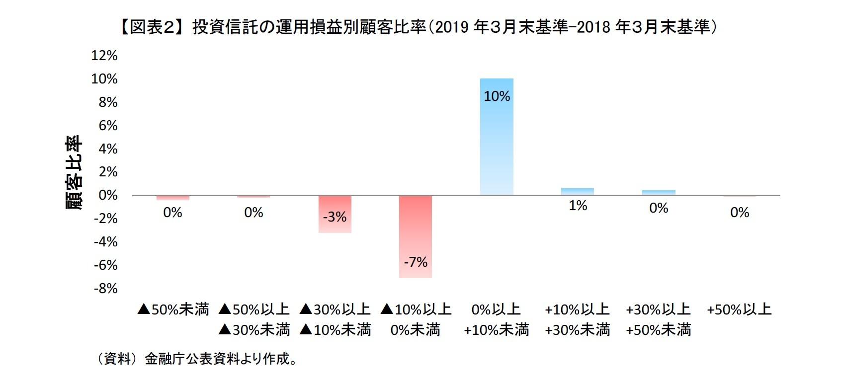 【図表2】 投資信託の運用損益別顧客比率(2019年3月末基準-2018年3月末基準)