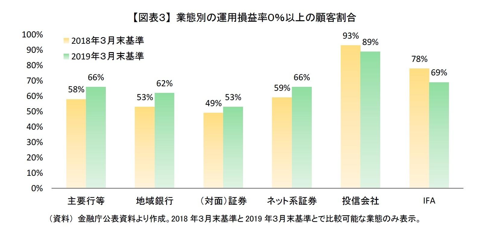 【図表3】 業態別の運用損益率0%以上の顧客割合