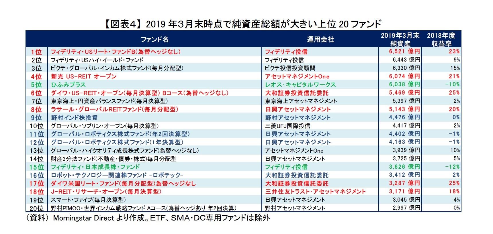 【図表4】 2019年3月末時点で純資産総額が大きい上位20ファンド