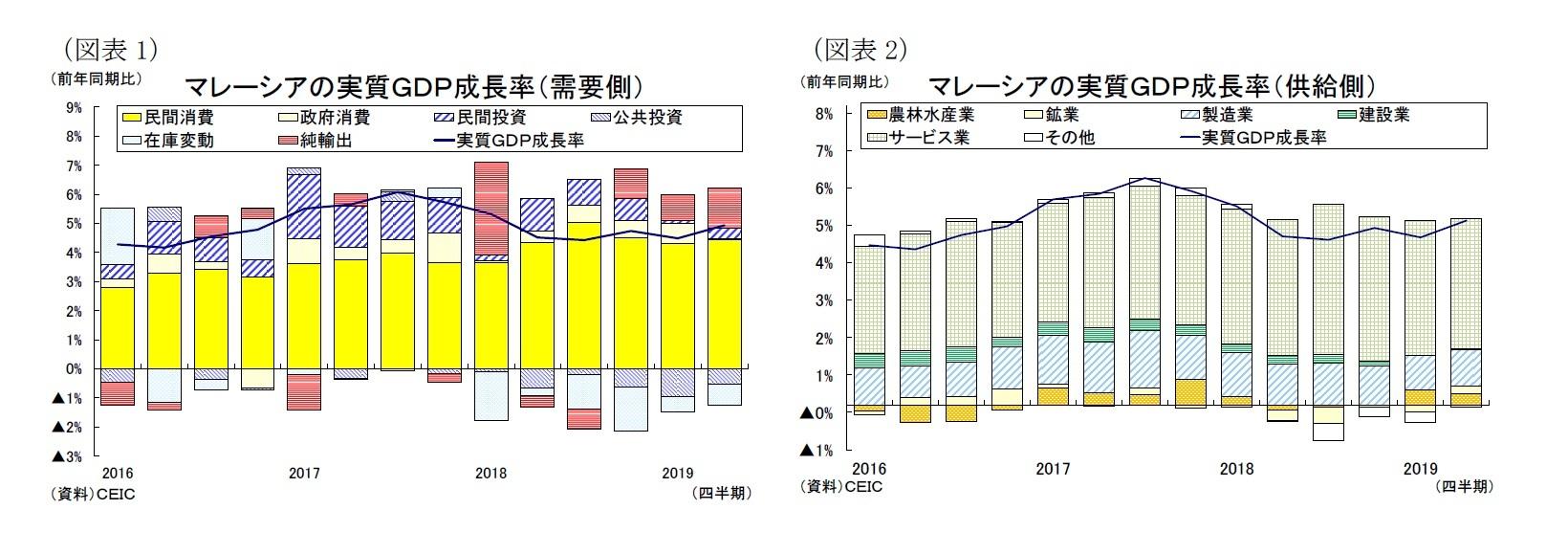 (図表1)マレーシアの実質GDP成長率(需要側)/(図表2)マレーシアの実質GDP成長率(供給側)