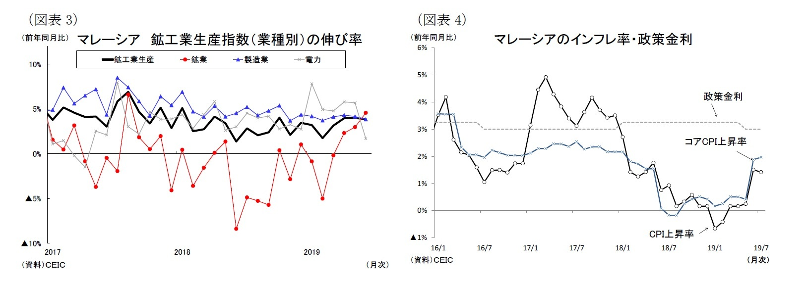(図表3)マレーシア鉱工業生産指数(業種別)の伸び率/(図表4)マレーシアのインフレ率・政策金利