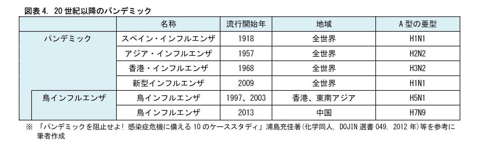 図表4. 20世紀以降のパンデミック