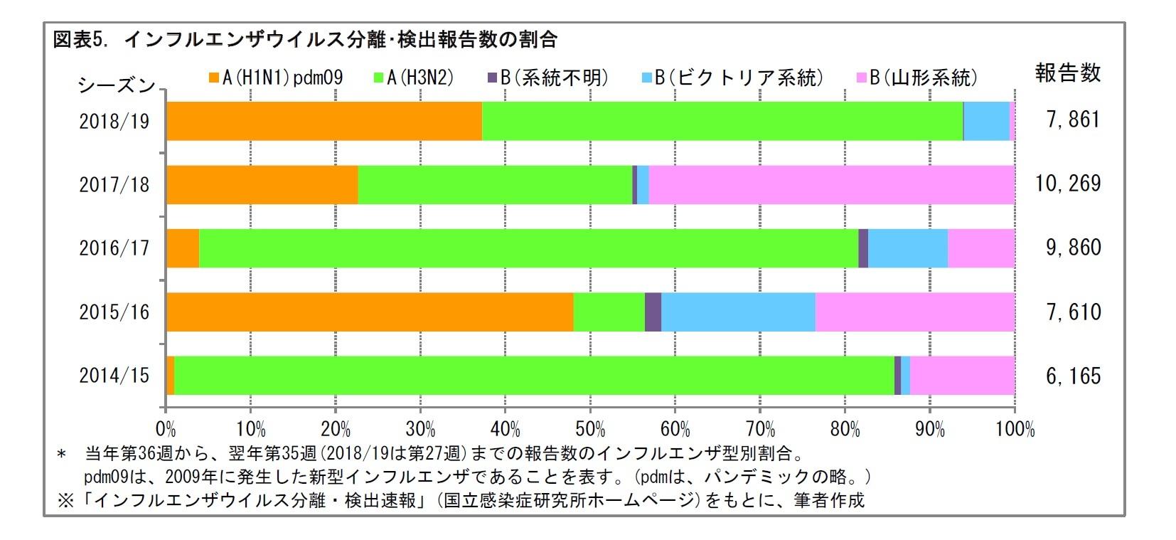 図表5. インフルエンザウイルス分離・検出報告数の割合