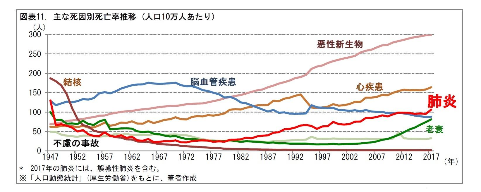 図表11. 主な死因別死亡率推移 (人口10万人あたり)