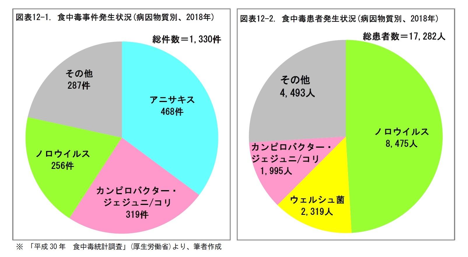 図表12-1. 食中毒事件発生状況(病因物質別、2018年)/図表12-2. 食中毒患者発生状況(病因物質別、2018年)
