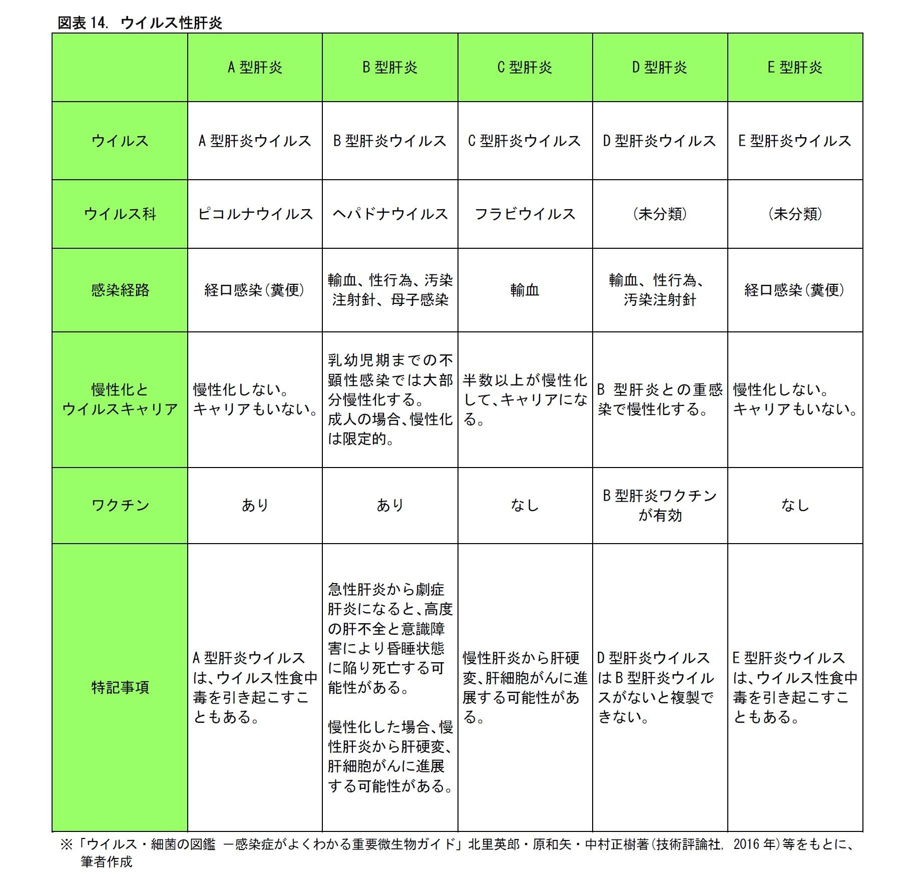 図表14. ウイルス性肝炎