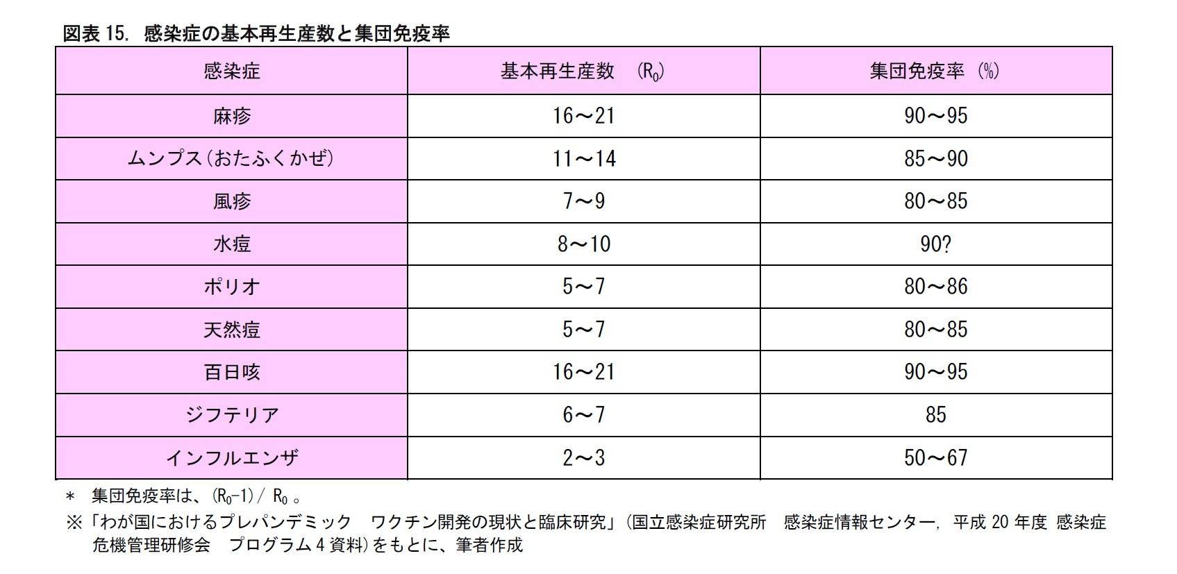 図表15. 感染症の基本再生産数と集団免疫率