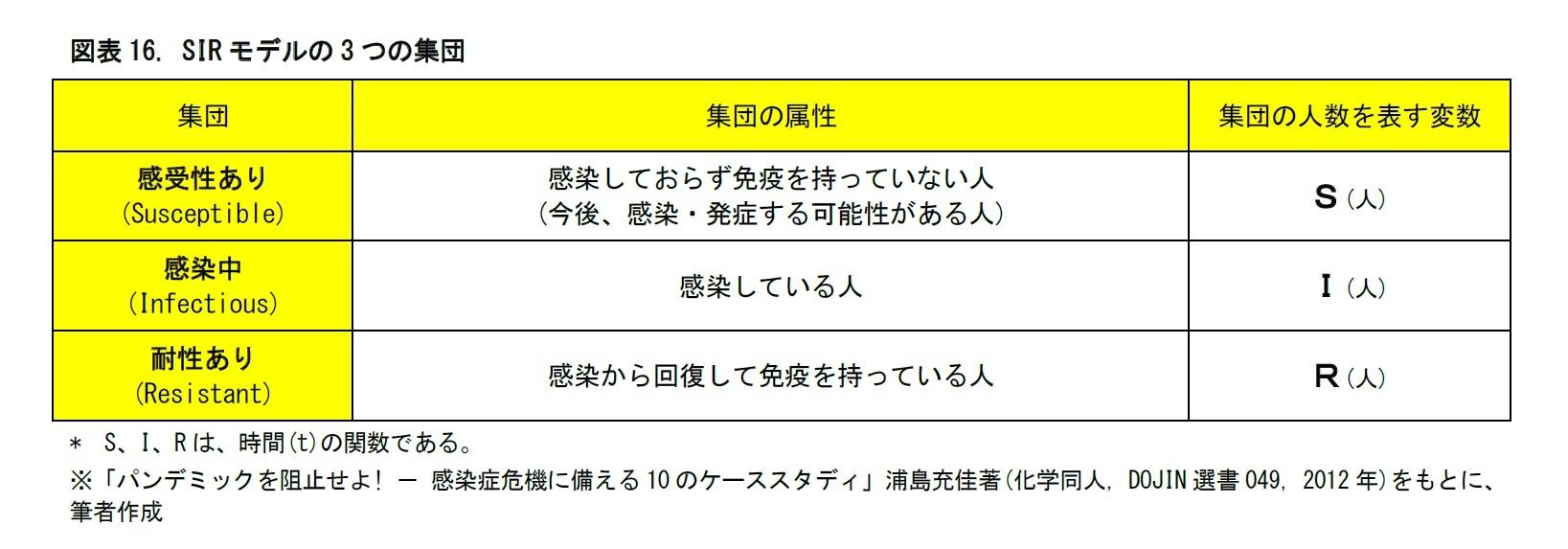 図表16. SIRモデルの3つの集団