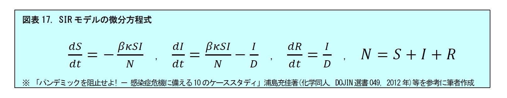 図表17. SIRモデルの微分方程式