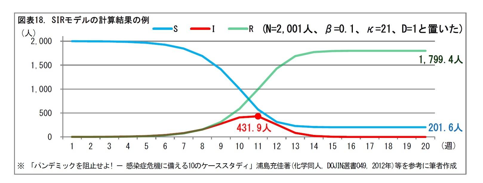 図表18. SIRモデルの計算結果の例