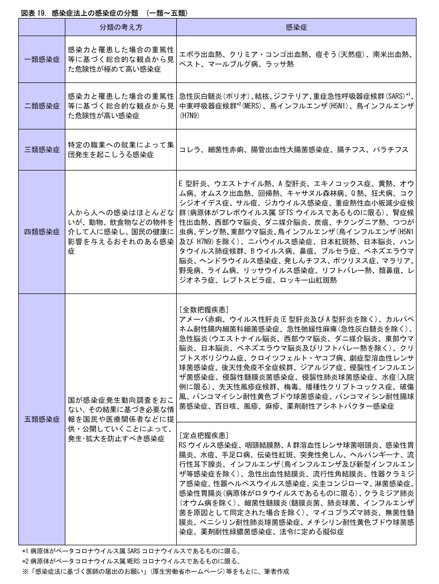 図表19. 感染症法上の感染症の分類 (一類~五類)
