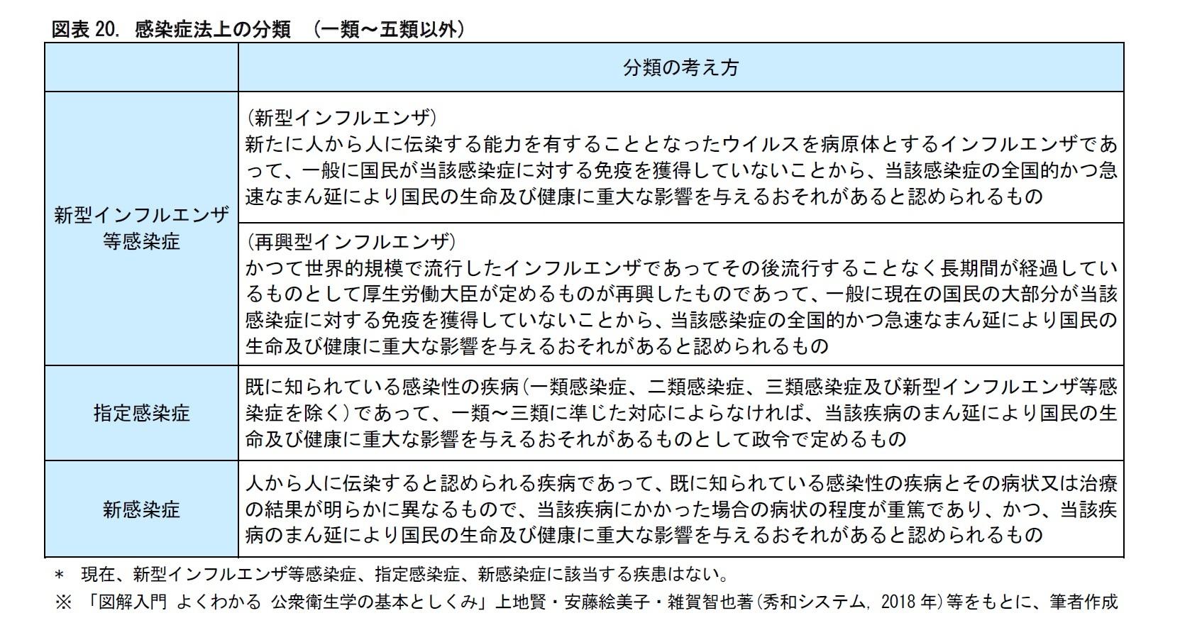 図表20. 感染症法上の分類 (一類~五類以外)