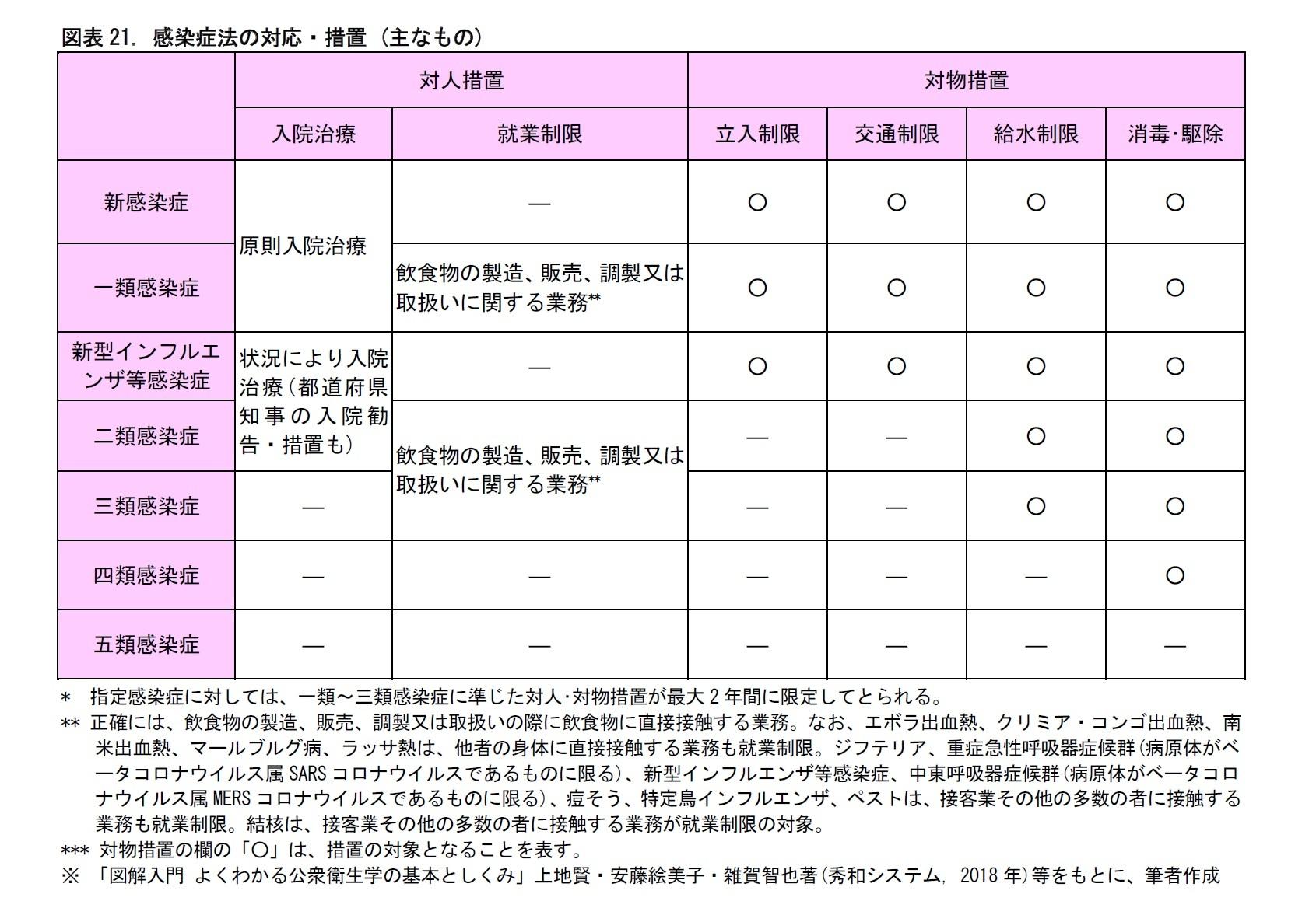 図表21. 感染症法の対応・措置 (主なもの)
