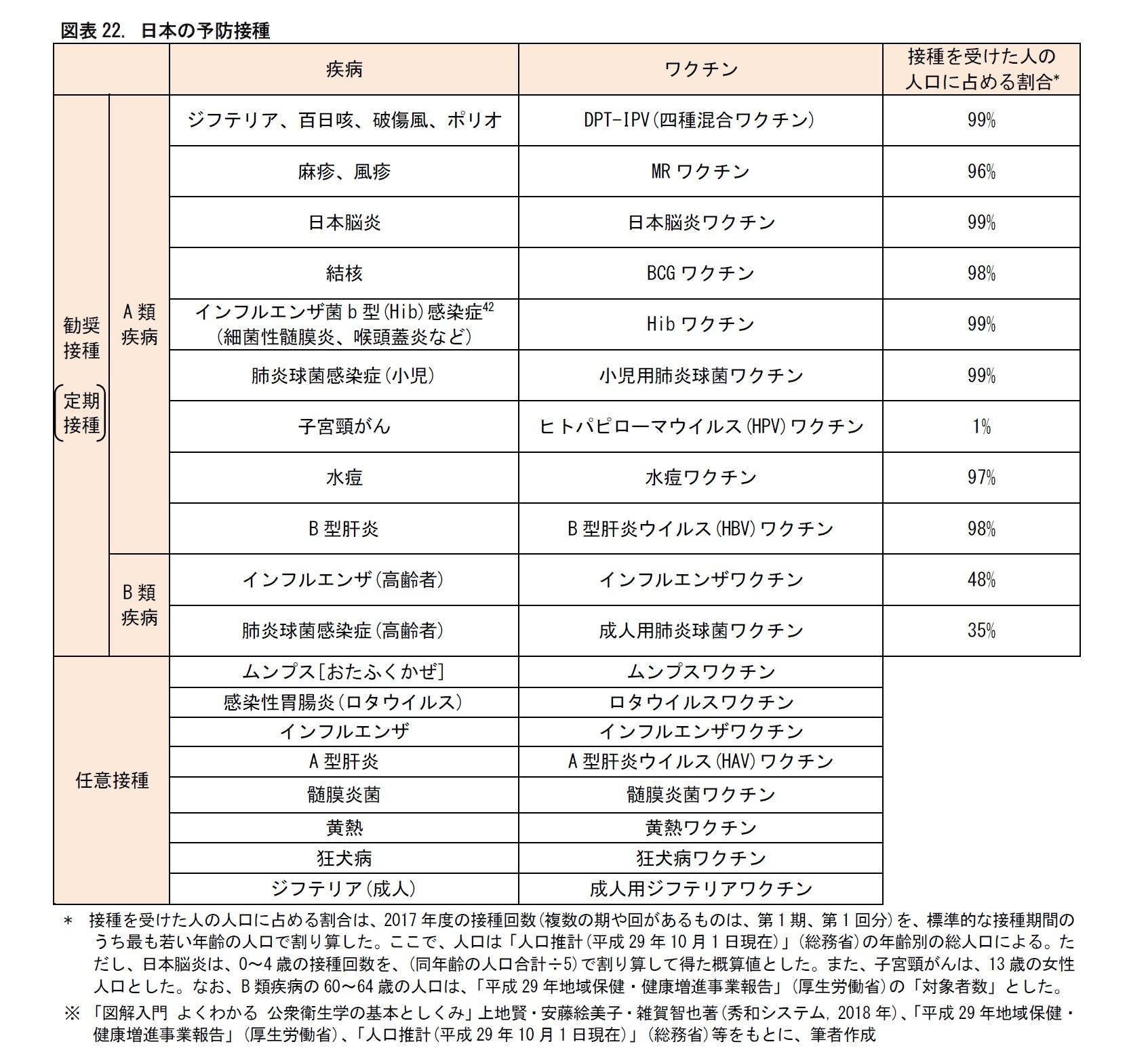 図表22. 日本の予防接種