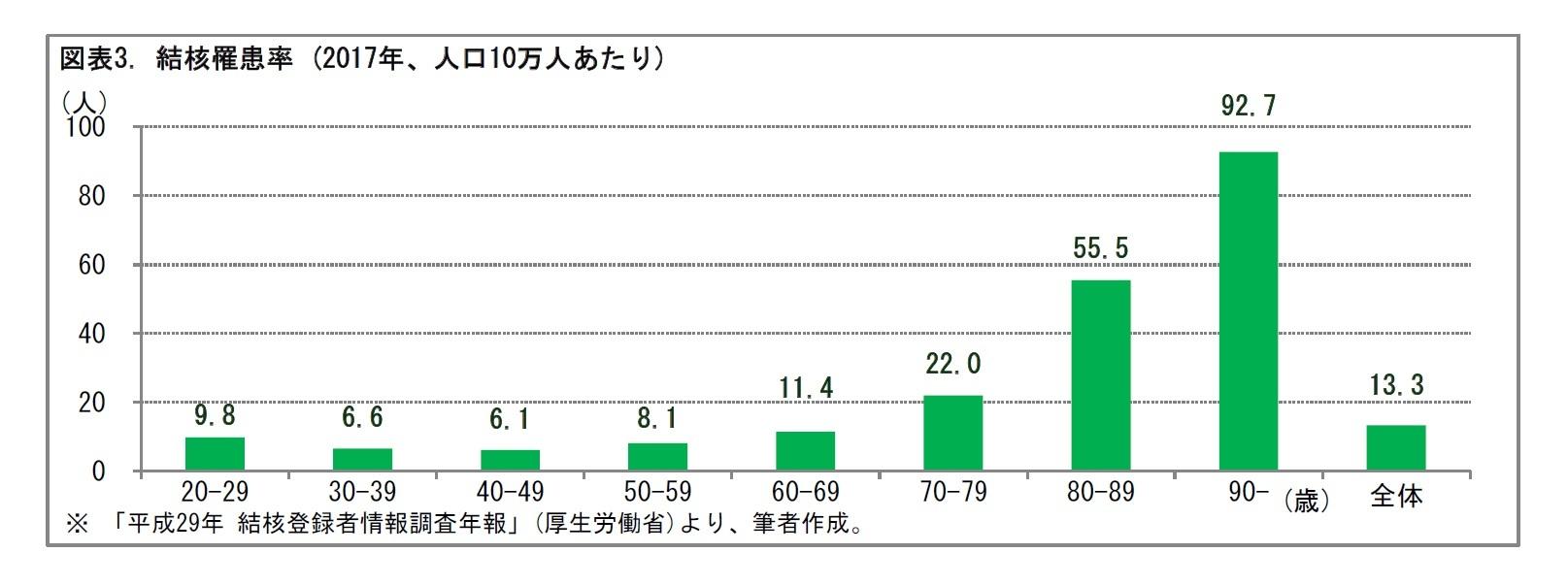 図表3. 結核罹患率 (2017年、人口10万人あたり)