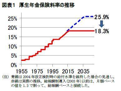 図表1 厚生年金保険料率の推移