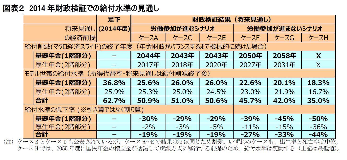 図表2 2014年財政検証での給付水準の見通し