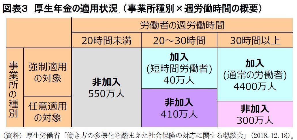 図表3 厚生年金の適用状況 (事業所種別×週労働時間の概要)