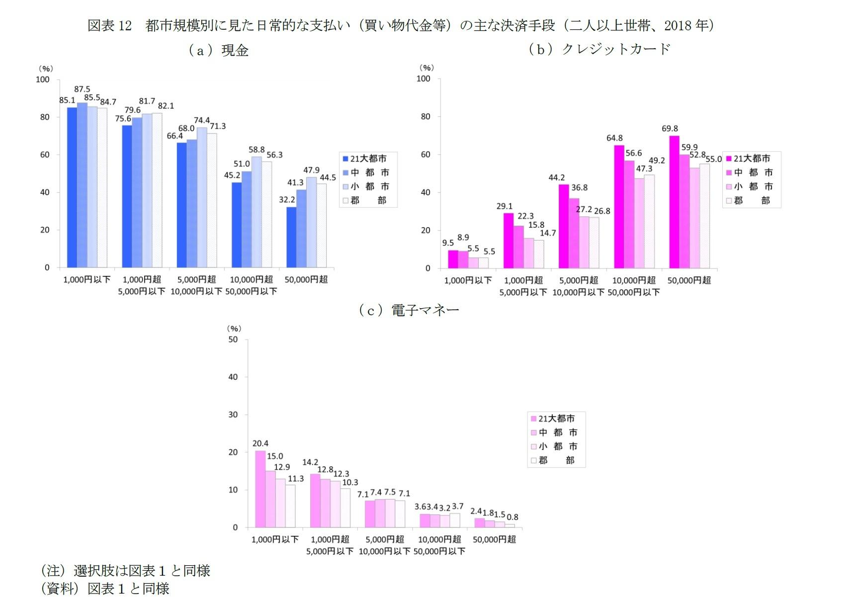図表12 都市規模別に見た日常的な支払い(買い物代金等)の主な決済手段(二人以上世帯、2018年)