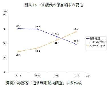 図表14 60歳代の保有端末の変化