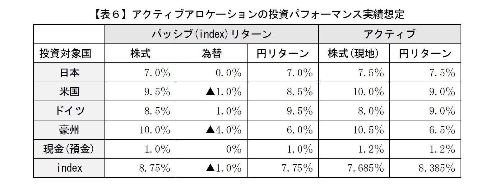 【表6】アクティブアロケーションの投資パフォーマンス実績想定