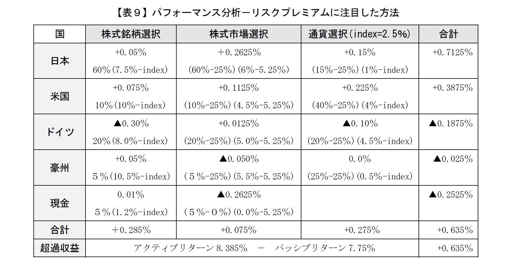 【表9】パフォーマンス分析-リスクプレミアムに注目した方法