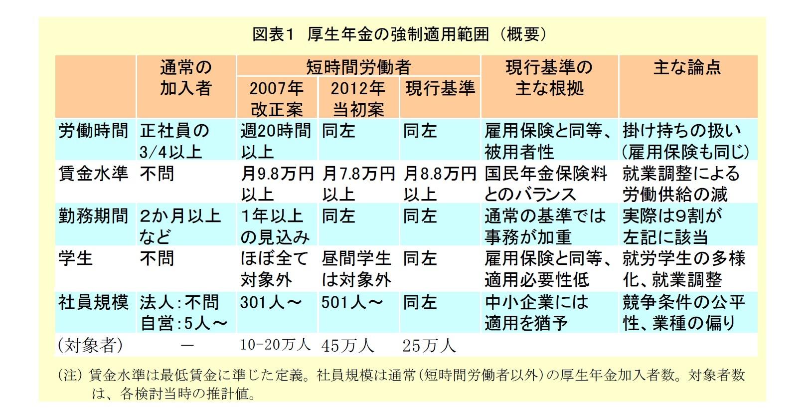 図表1:厚生年金の強制適用範囲
