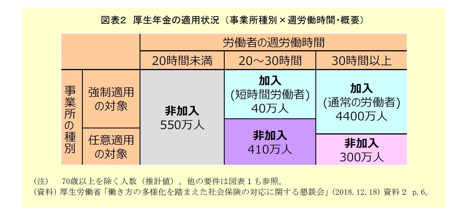 図表2:厚生年金の適用状況