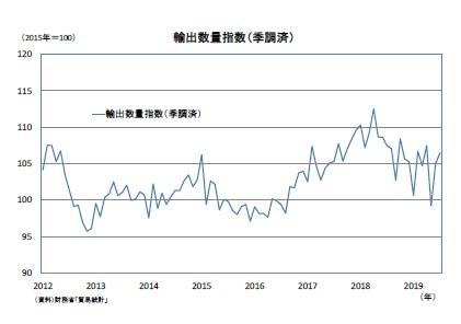 輸出数量指数(季調済)