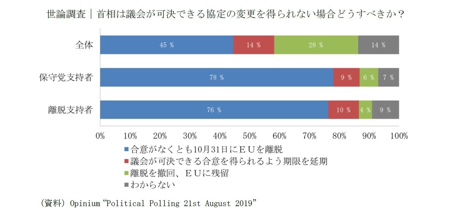 世論調査|首相は議会が可決できる協定の変更を得られない場合どうすべきか?