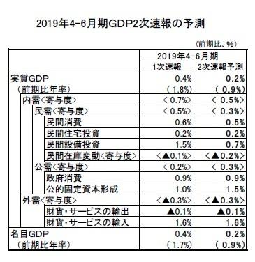 2019年4-6月期GDP2次速報の予測