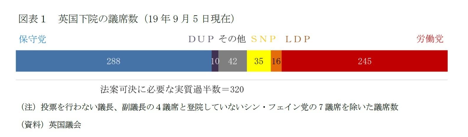 図表1 英国下院の議席数(19 年9 月5 日現在)