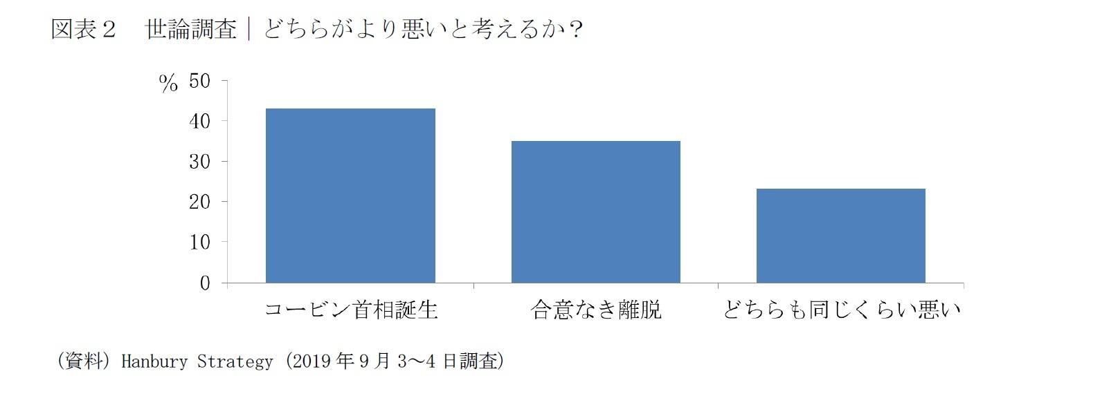 図表2 世論調査|どちらがより悪いと考えるか?