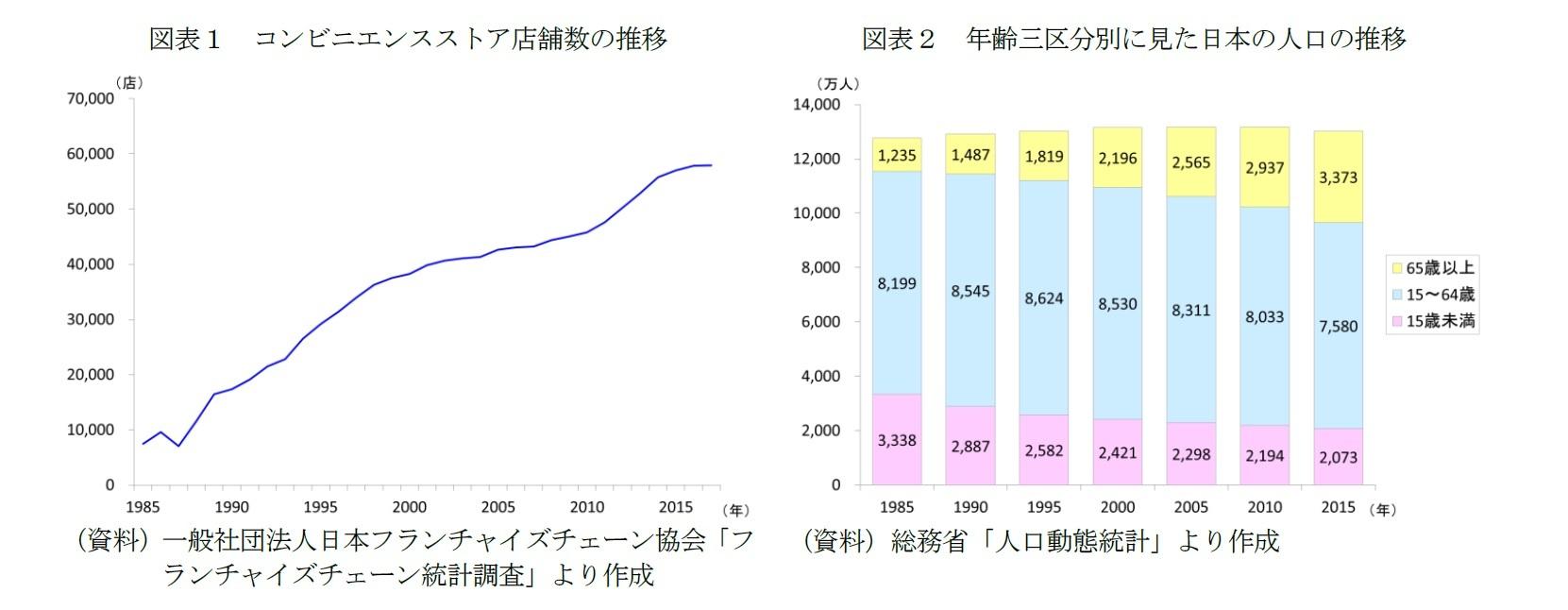 図表1 コンビニエンスストア店舗数の推移/図表2 年齢三区分別に見た日本の人口の推移