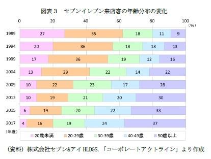 図表3 セブンイレブン来店客の年齢分布の変化