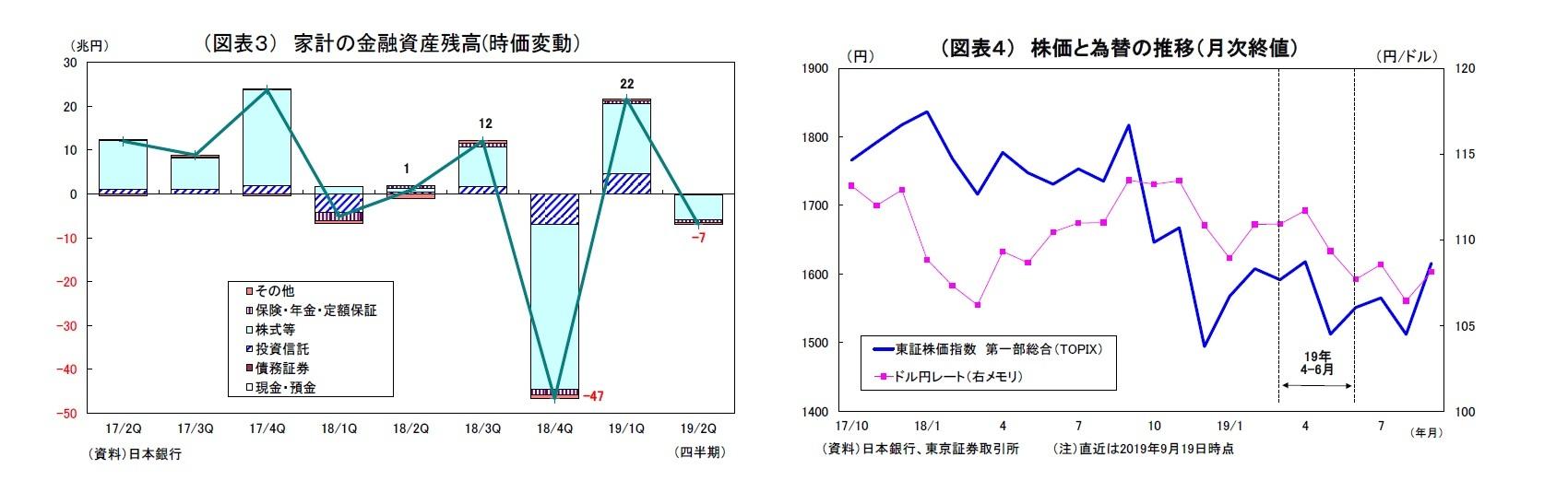 (図表3) 家計の金融資産残高(時価変動)/(図表4) 株価と為替の推移(月次終値)