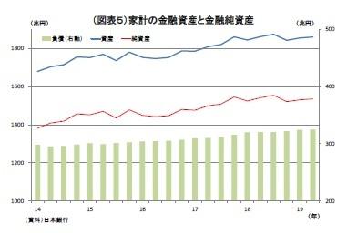 (図表5)家計の金融資産と金融純資産