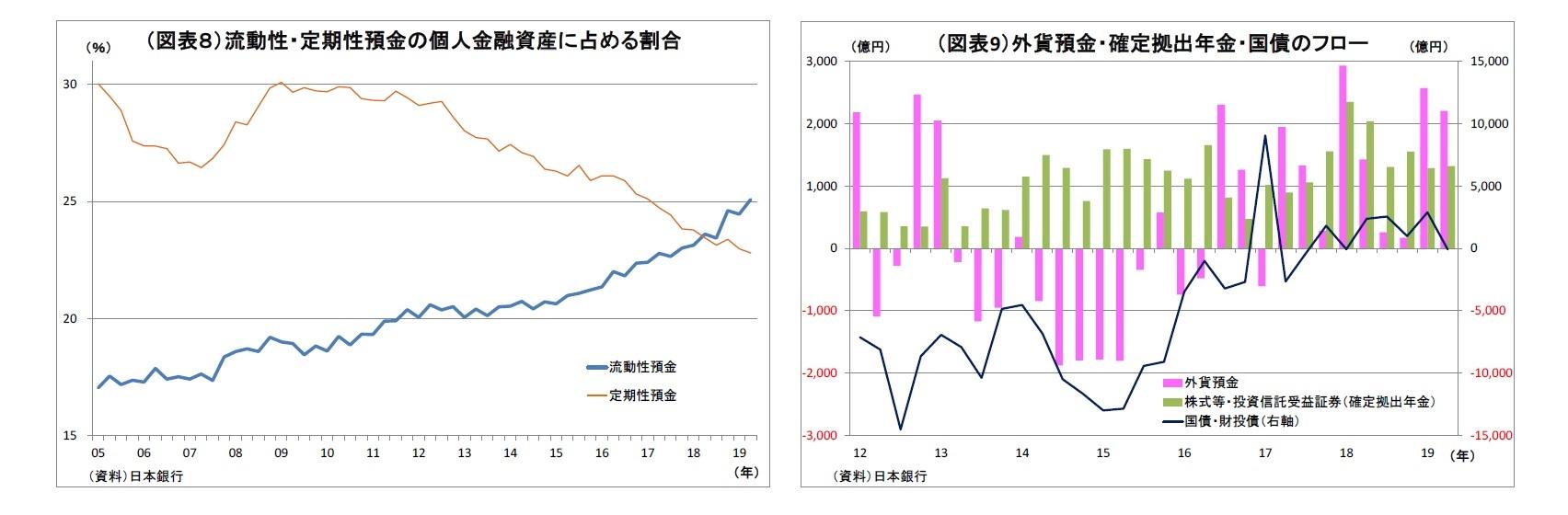 (図表8)流動性・定期性預金の個人金融資産に占める割合/(図表9)外貨預金・確定拠出年金・国債のフロー