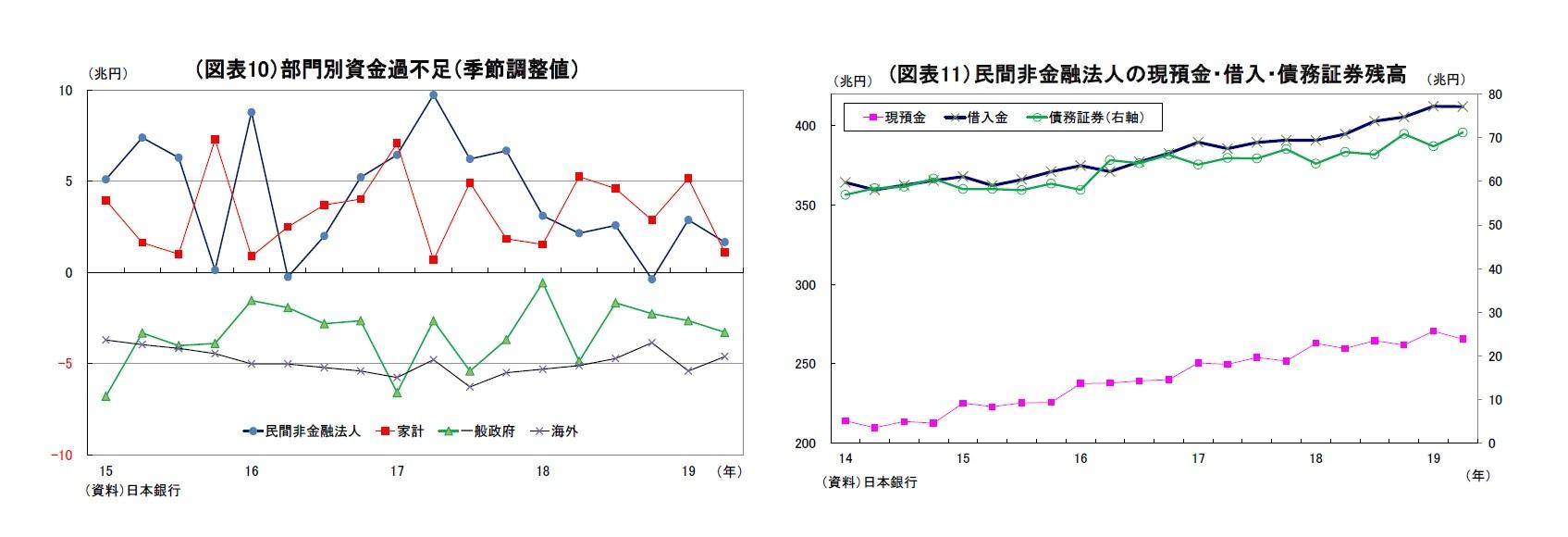 (図表10)部門別資金過不足(季節調整値)/(図表11)民間非金融法人の現預金・借入・債務証券残高
