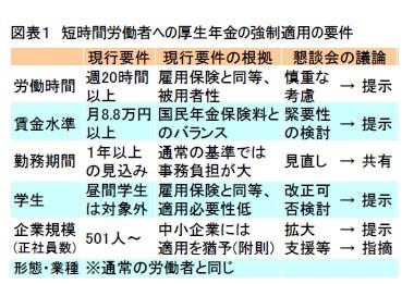 図表2 厚生年金の適用事業所の範囲