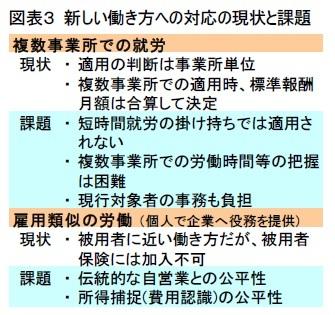 図表3 新しい働き方への対応の現状と課題