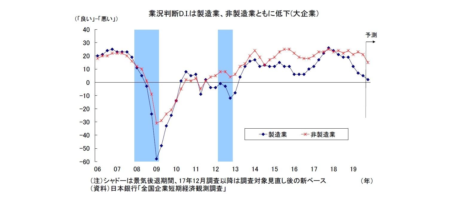 業況判断D.I.は製造業、非製造業ともに低下(大企業)