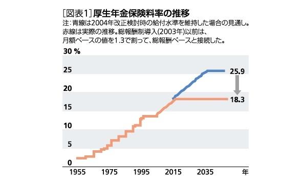 [図表1]厚生年金保険料の推移