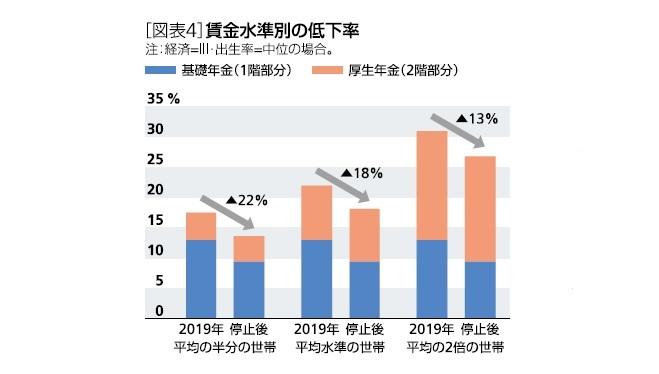 [図表4]賃金水準別の低下率